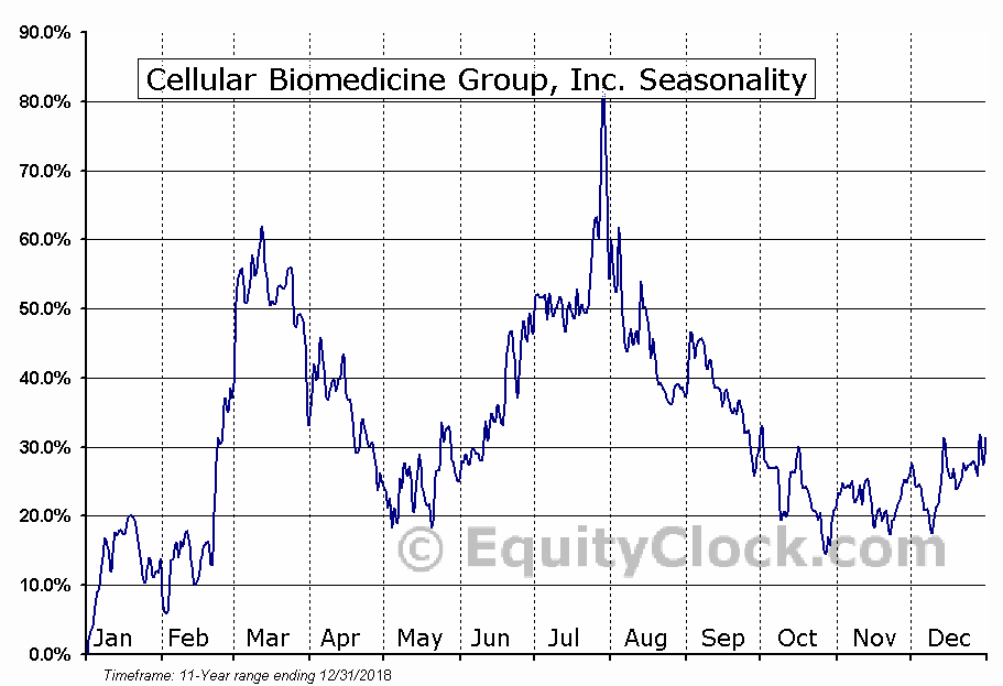 Cellular Biomedicine Group, Inc. (NASD:CBMG) Seasonal Chart