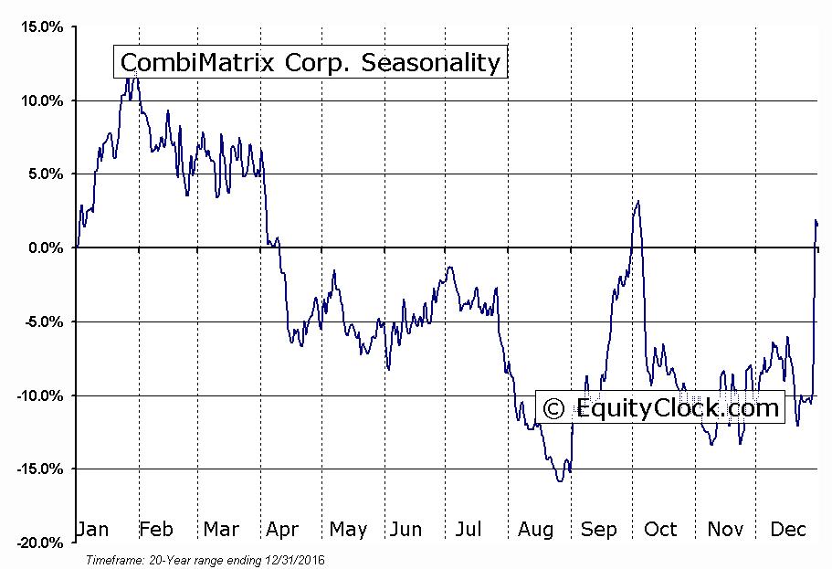 CombiMatrix Corp. (NASD:CBMX) Seasonal Chart