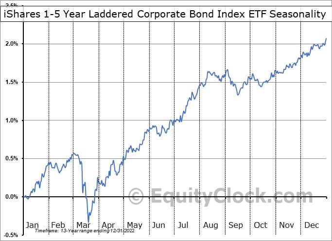 iShares 1-5 Year Laddered Corporate Bond Index ETF (TSE:CBO.TO) Seasonal Chart