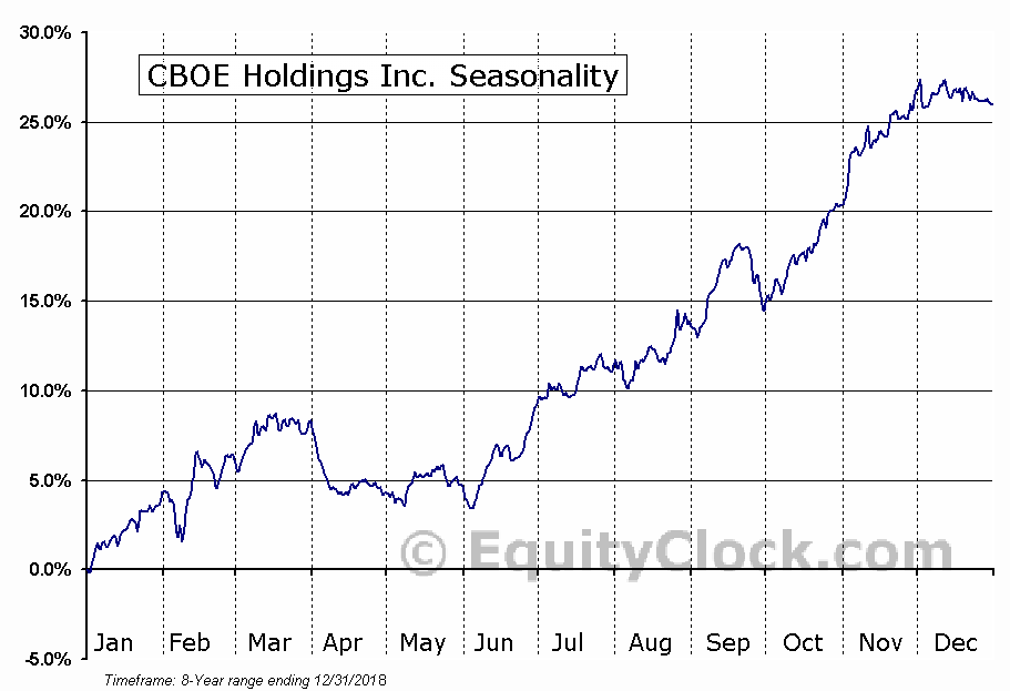 CBOE Holdings Inc. (NASD:CBOE) Seasonal Chart