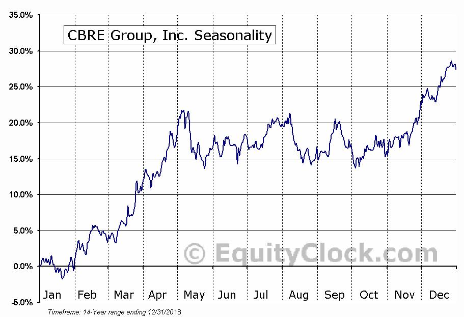 CBRE Group, Inc. (NYSE:CBRE) Seasonal Chart