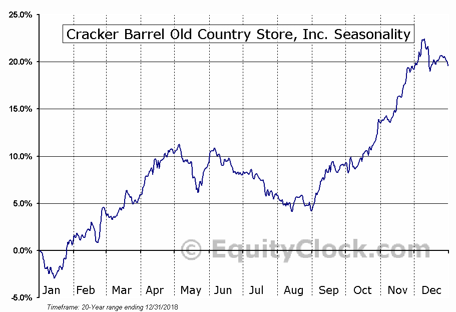 Cracker Barrel Old Country Store, Inc. (NASD:CBRL) Seasonal Chart