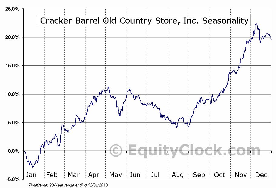 Cracker Barrel Old Country Store, Inc. (NASD:CBRL) Seasonal Chart