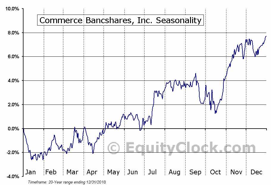 Commerce Bancshares, Inc.  (NASDAQ:CBSH) Seasonal Chart