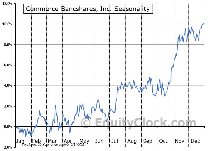 Commerce Bancshares, Inc. (NASD:CBSH) Seasonal Chart