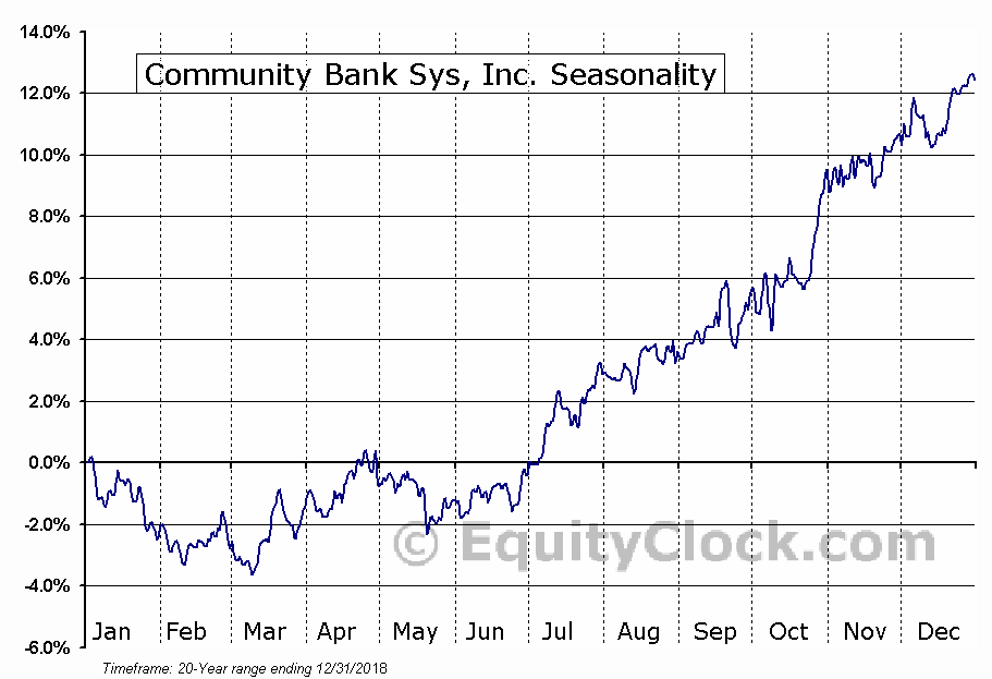 Community Bank Sys, Inc. (NYSE:CBU) Seasonal Chart