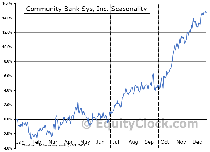 Community Bank Sys, Inc. (NYSE:CBU) Seasonal Chart