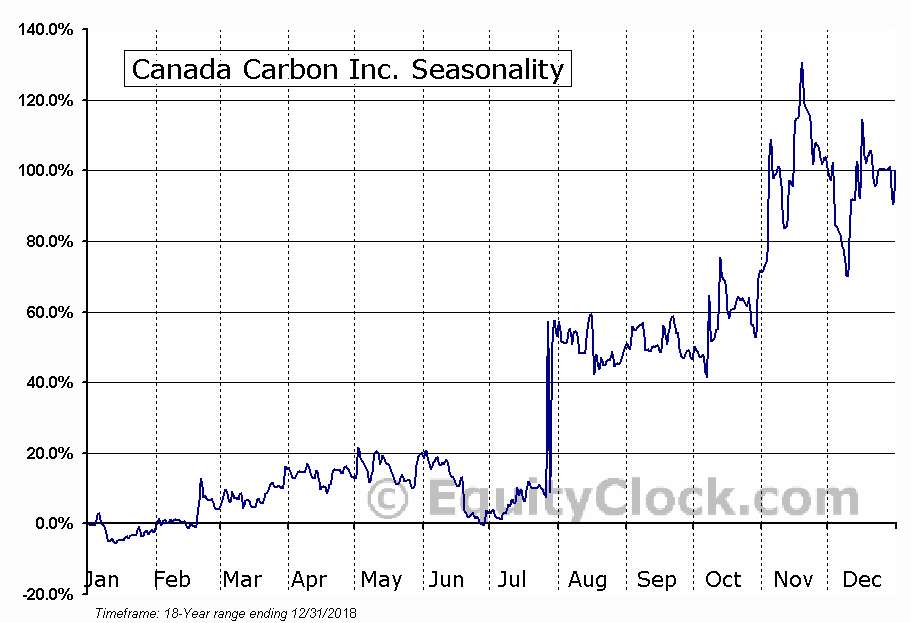 Canada Carbon Inc. (TSXV:CCB) Seasonal Chart