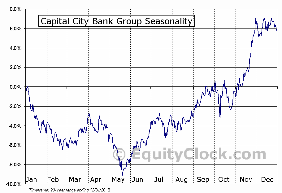 Capital City Bank Group (NASD:CCBG) Seasonal Chart