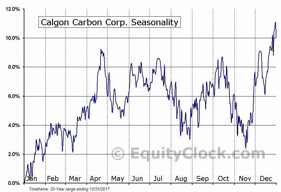 Calgon Carbon Corp. (NYSE:CCC) Seasonal Chart