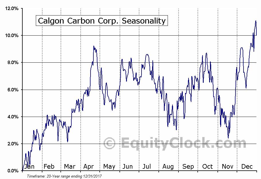 Clarivate Analytics Plc (NYSE:CCC) Seasonal Chart