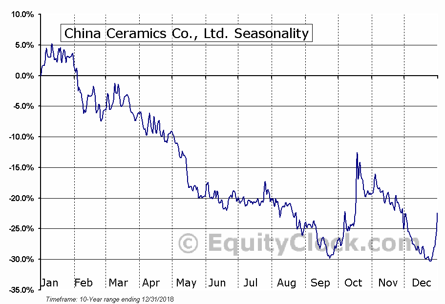 China Ceramics Co., Ltd. (NASD:CCCL) Seasonal Chart
