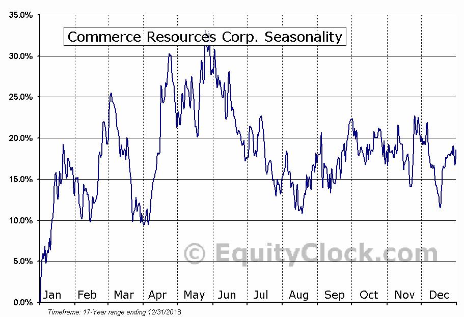 Commerce Resources Corp. (TSXV:CCE) Seasonal Chart