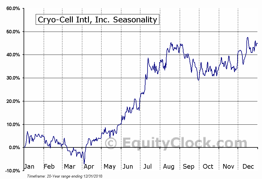 Cryo-Cell Intl, Inc. (OTCMKT:CCEL) Seasonal Chart