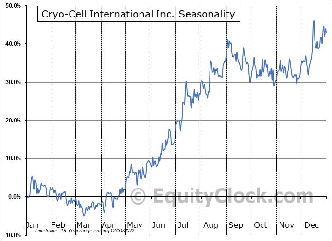 Cryo-Cell Intl, Inc. (OTCMKT:CCEL) Seasonal Chart