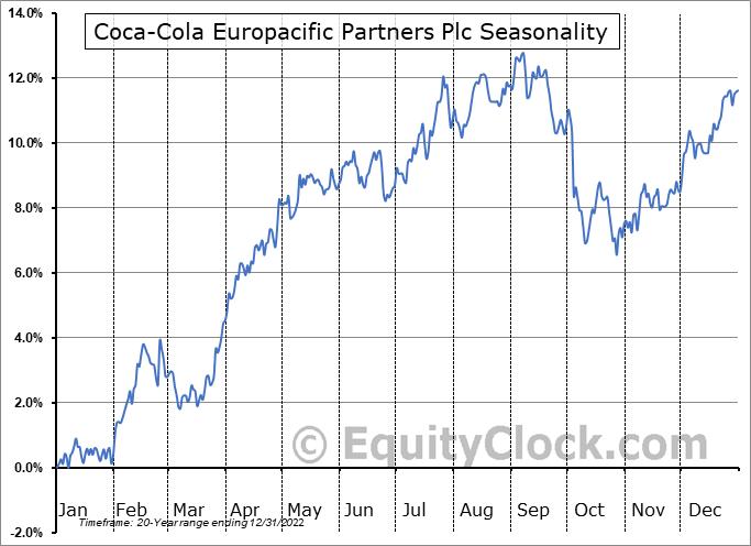 Coca-Cola European Partners plc (NYSE:CCEP) Seasonal Chart
