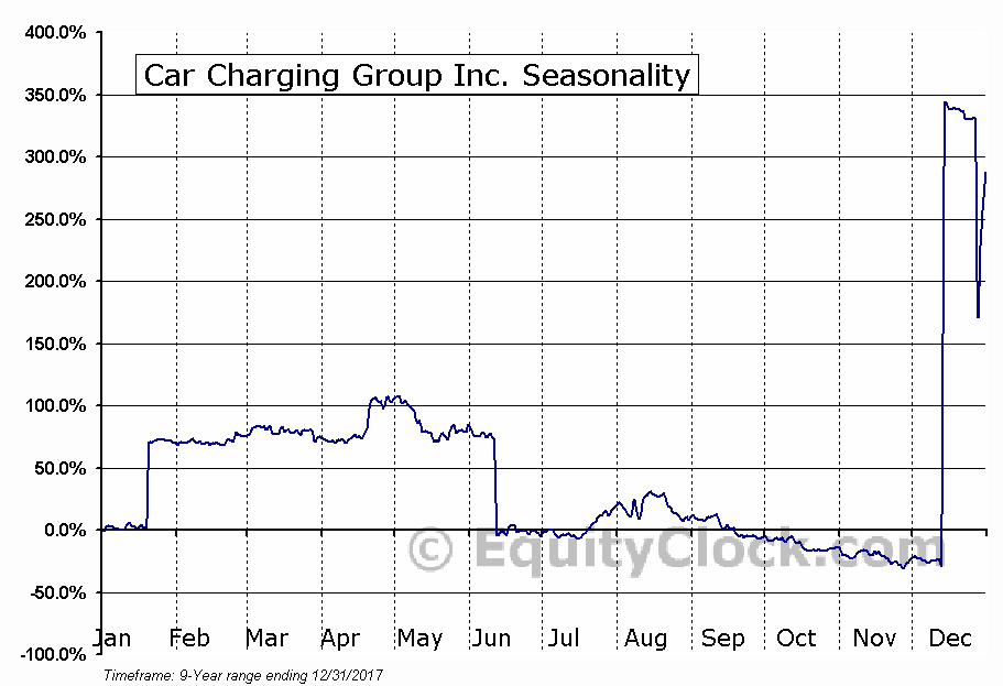 Car Charging Group Inc. (OTCMKT:CCGI) Seasonal Chart
