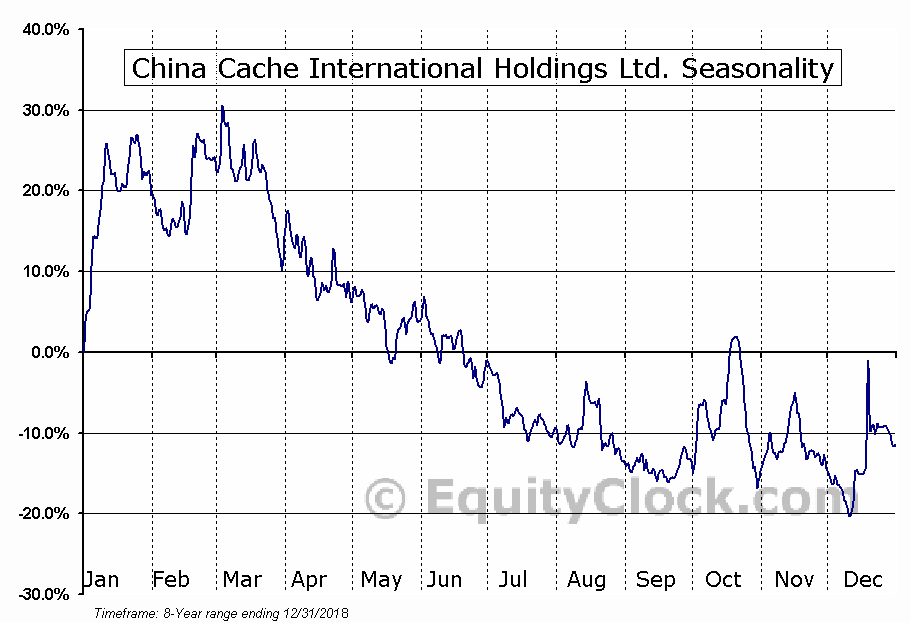 China Cache International Holdings (NASD:CCIH) Seasonal Chart