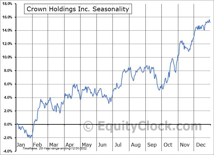 Crown Holdings Inc. (NYSE:CCK) Seasonal Chart