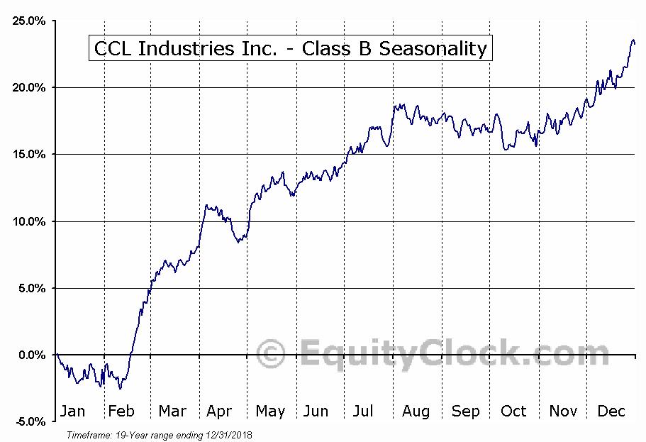 CCL Industries Inc. - Class B (TSE:CCL/B.TO) Seasonal Chart