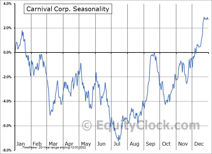 Carnival Corp. (NYSE:CCL) Seasonal Chart