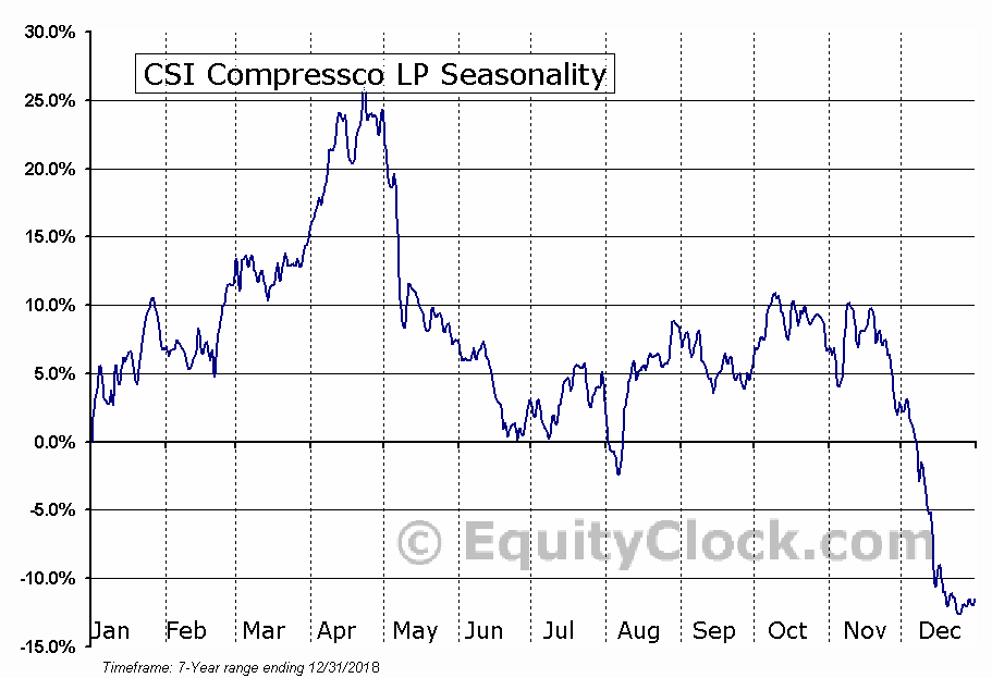 CSI Compressco LP (NASD:CCLP) Seasonal Chart