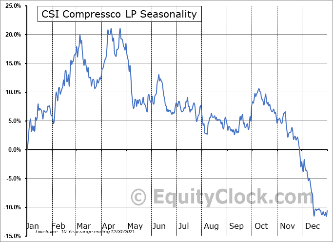 CSI Compressco LP (NASD:CCLP) Seasonal Chart