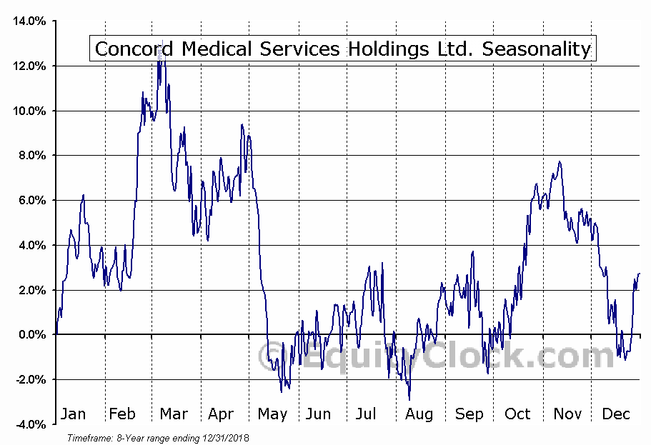 Concord Medical Services Holdings Ltd. (NYSE:CCM) Seasonal Chart