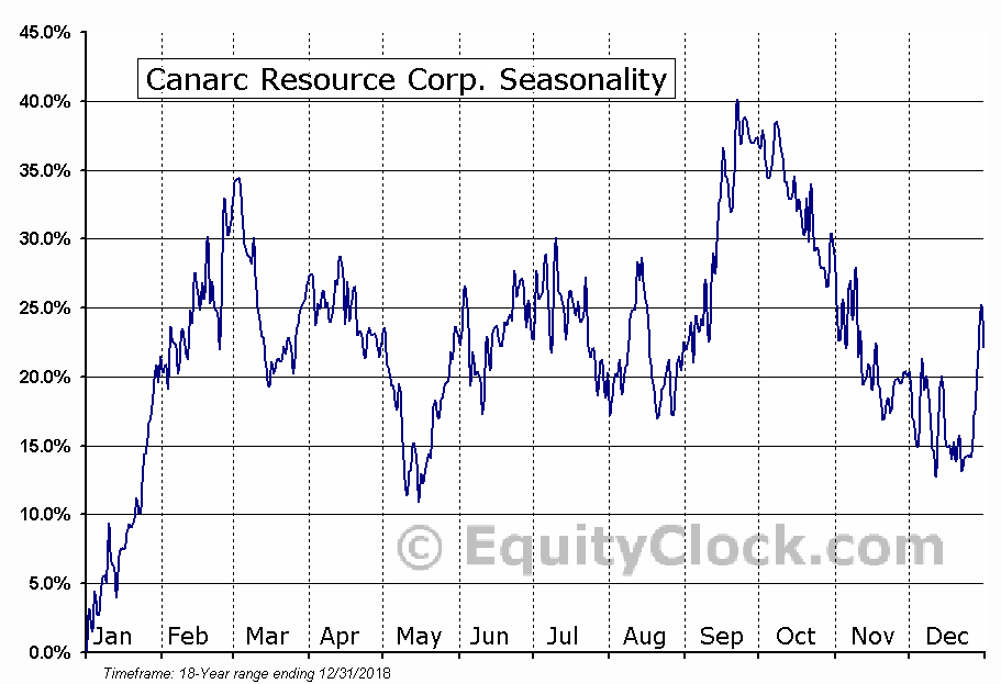 Canarc Resource (TSE:CCM) Seasonal Chart
