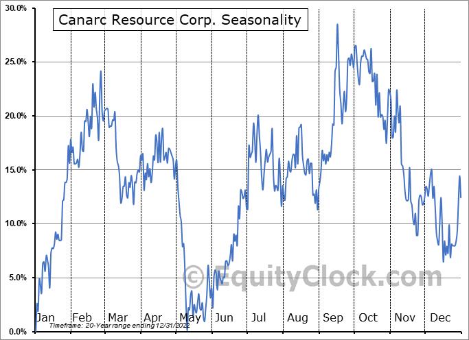 Canarc Resource Corp. (TSE:CCM.TO) Seasonal Chart