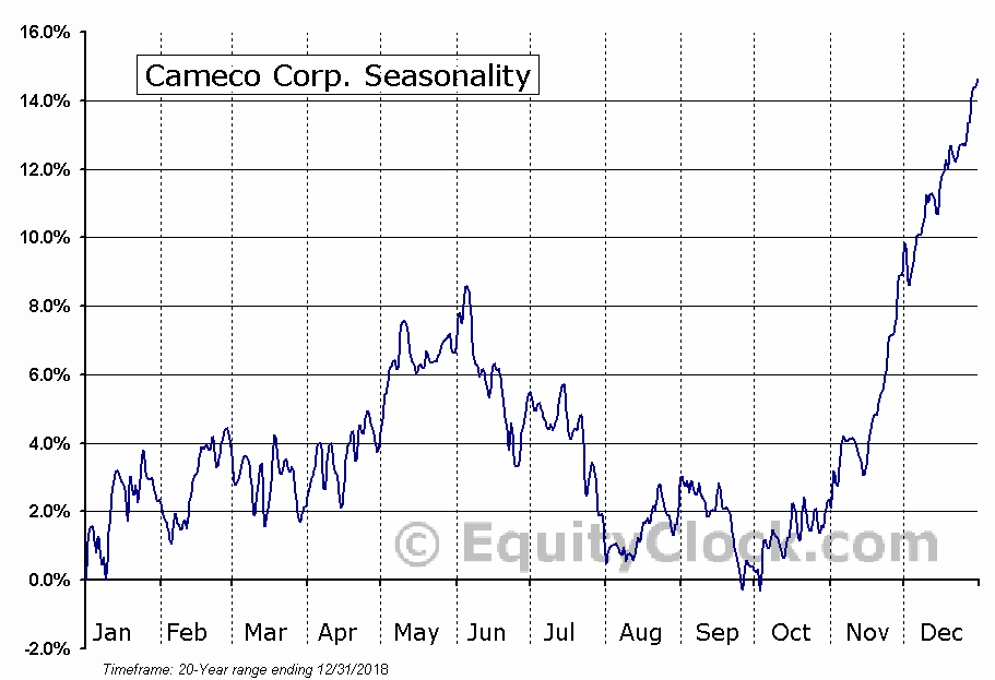 Cameco Corporation  (TSE:CCO) Seasonal Chart