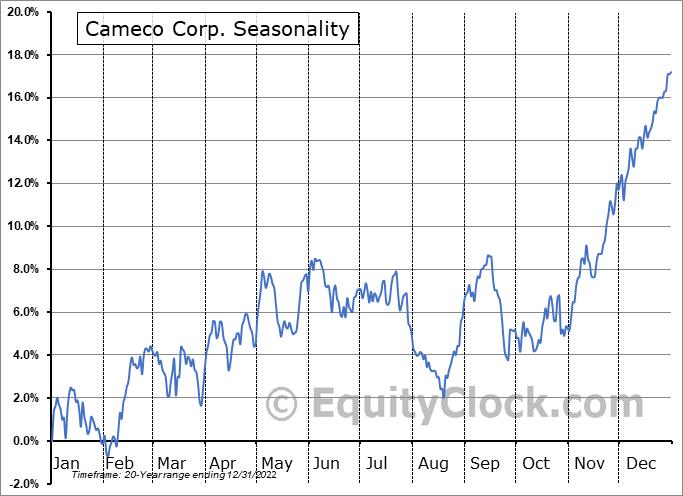 Cameco Corp. (TSE:CCO.TO) Seasonal Chart