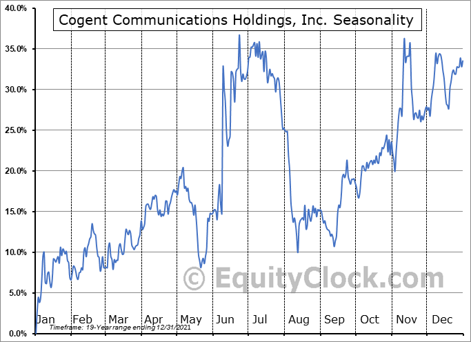 Cogent Communications Holdings, Inc. (NASD:CCOI) Seasonal Chart