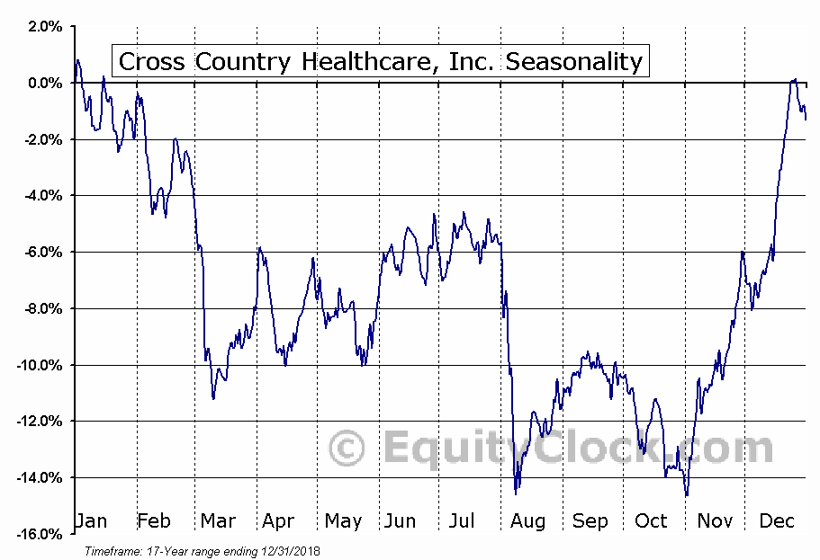 Cross Country Healthcare, Inc. (NASD:CCRN) Seasonal Chart