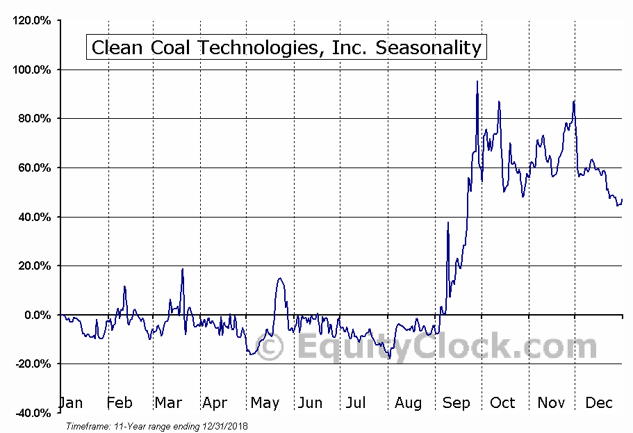Clean Coal Technologies, Inc. (OTCMKT:CCTC) Seasonal Chart