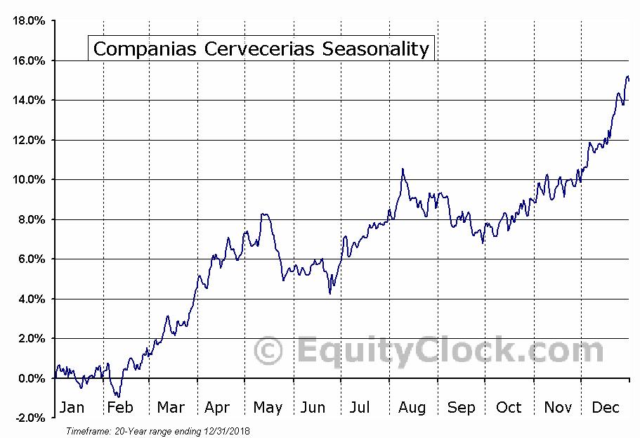 Companias Cervecerias (NYSE:CCU) Seasonal Chart