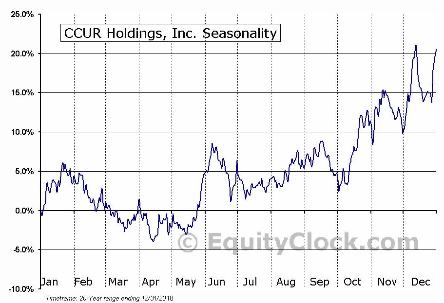CCUR Holdings, Inc. (OTCMKT:CCUR) Seasonal Chart