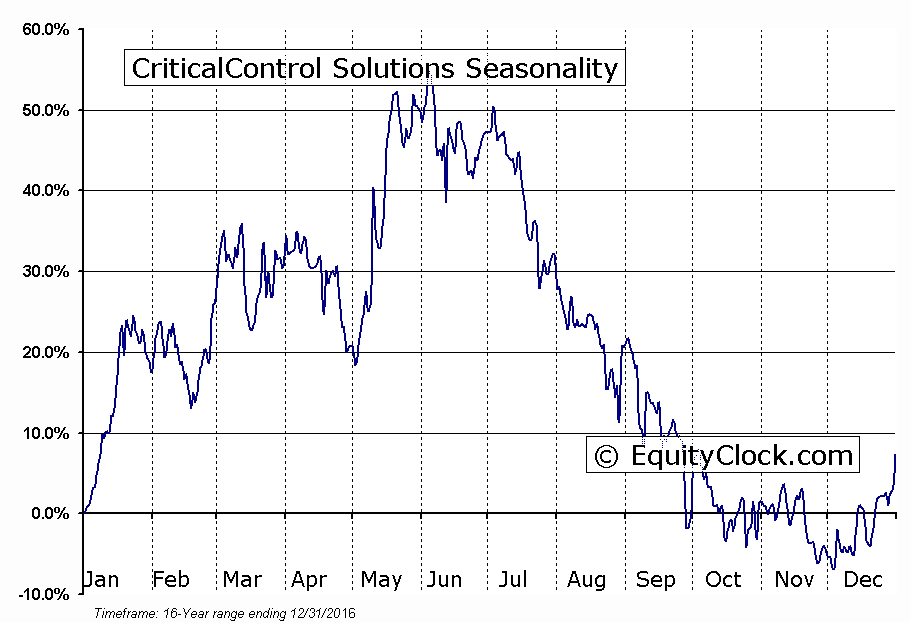 CriticalControl Solutions (TSE:CCZ) Seasonal Chart