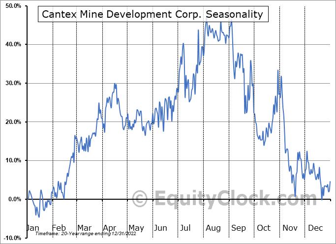 Cantex Mine Development Corp. (TSXV:CD.V) Seasonal Chart