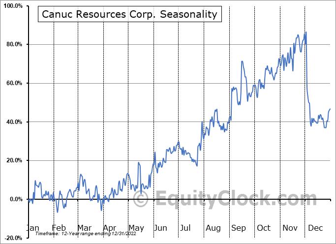 Canuc Resources Corp. (TSXV:CDA.V) Seasonal Chart