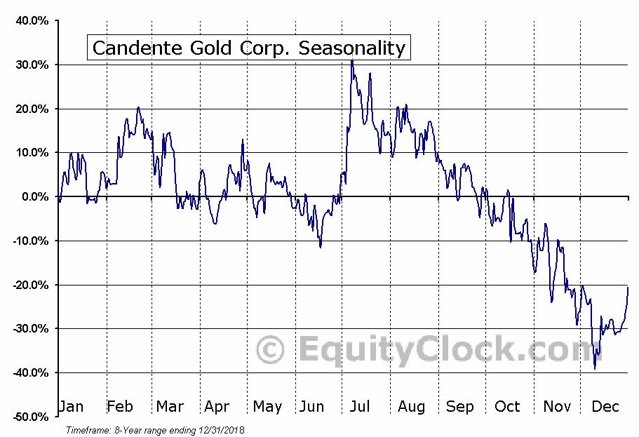 Candente Gold Corp. (TSXV:CDG) Seasonal Chart