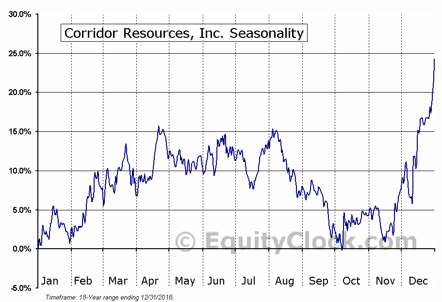 Corridor Resources, Inc. (TSE:CDH) Seasonal Chart