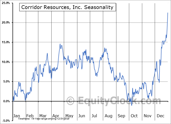 Corridor Resources, Inc. (TSE:CDH.TO) Seasonal Chart