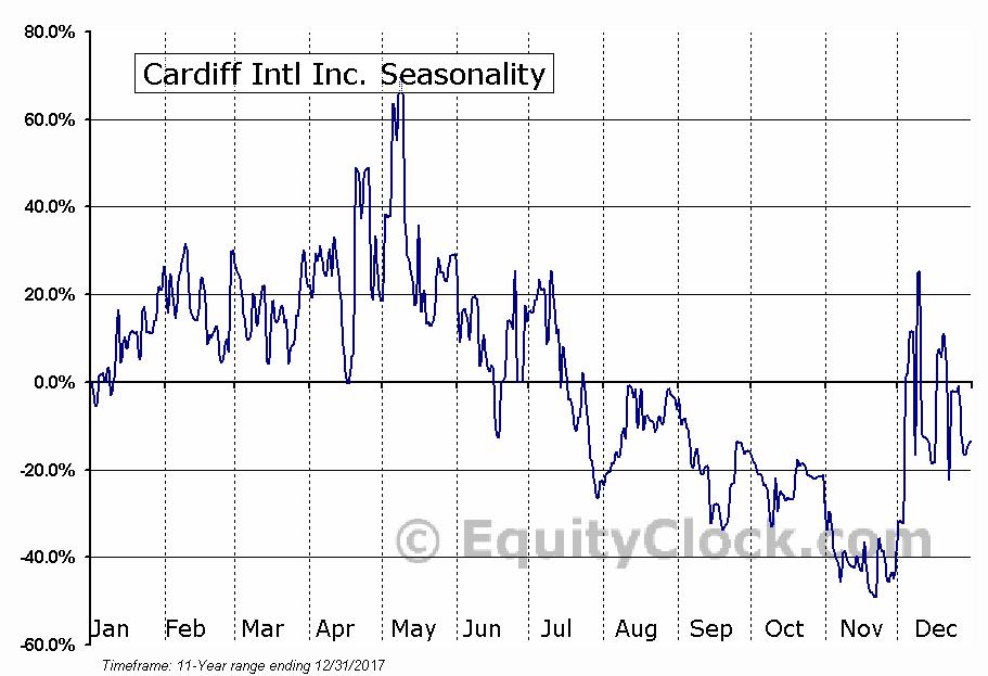 Cardiff Intl Inc. (OTCMKT:CDIF) Seasonal Chart