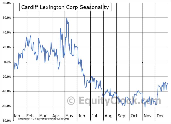 Cardiff Lexington Corp (OTCMKT:CDIX) Seasonal Chart