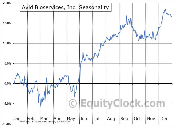 Avid Bioservices, Inc. (NASD:CDMOP) Seasonal Chart