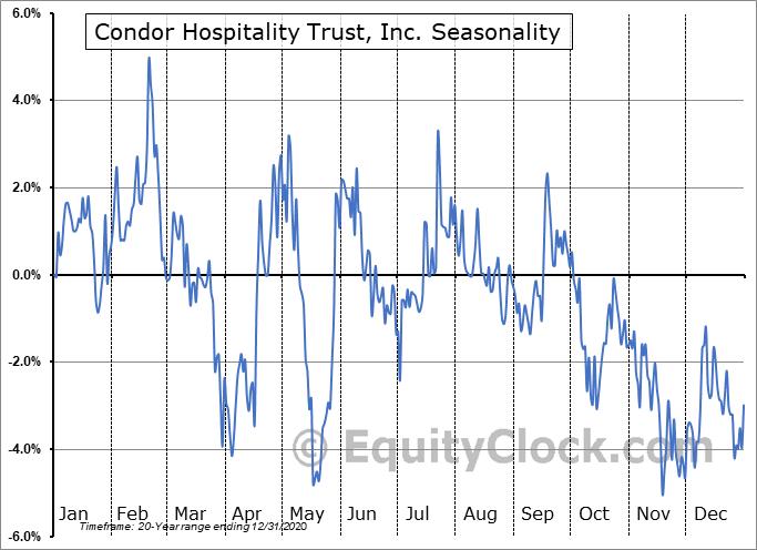 Condor Hospitality Trust, Inc. (AMEX:CDOR) Seasonal Chart