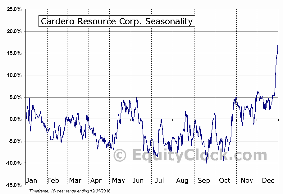 Cardero Resource Corp. (TSXV:CDU.V) Seasonal Chart