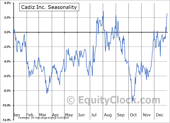 Cadiz Inc. (NASD:CDZI) Seasonal Chart