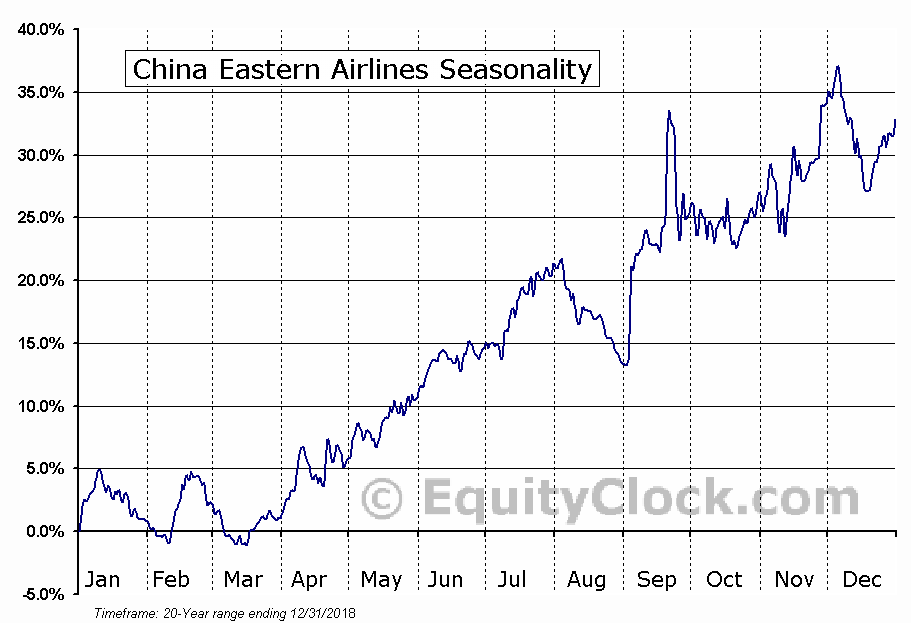 China Eastern Airlines (NYSE:CEA) Seasonal Chart